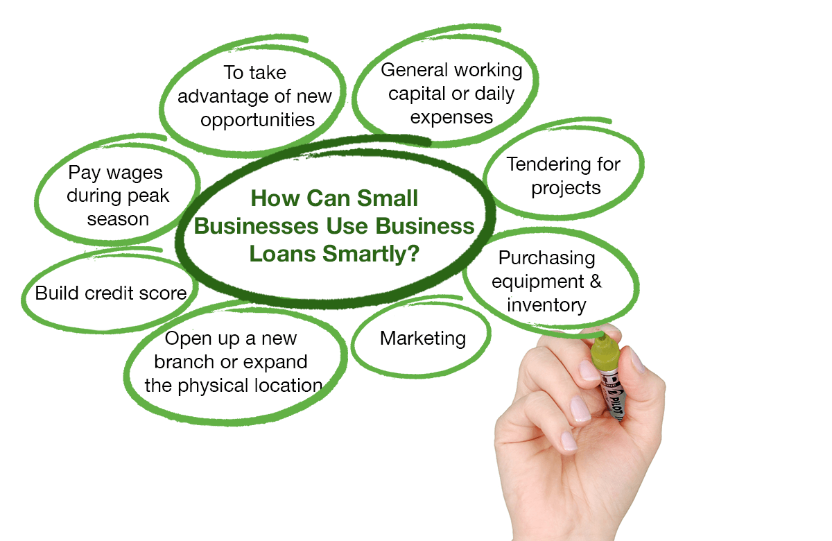 Image for how to use small business loans for small businesses