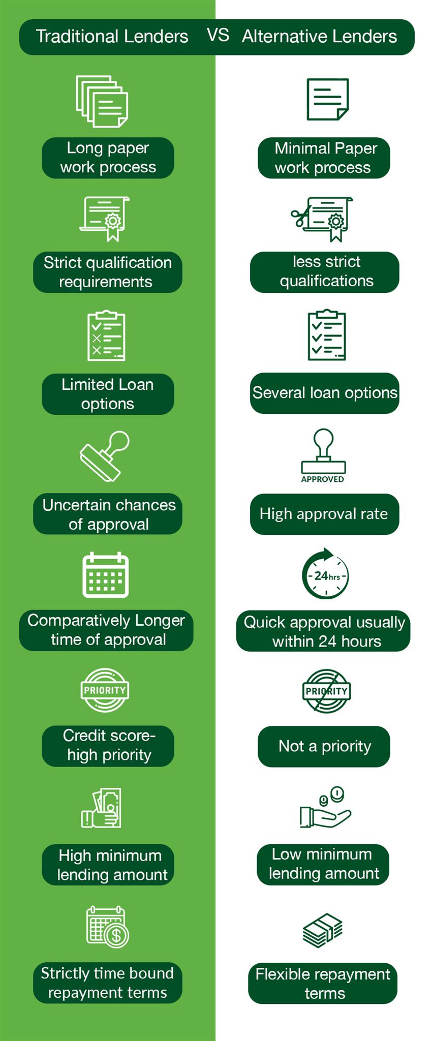 Image for Alternative Finance Vs Traditional Finance